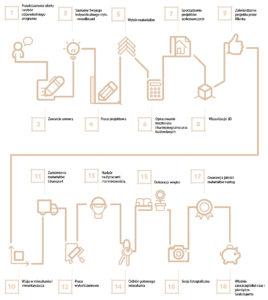 wykonczenie pod klucz infografika